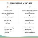 Gezond eten vs ongezond eten